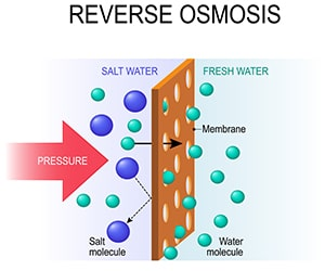how-Reverse-Osmosis