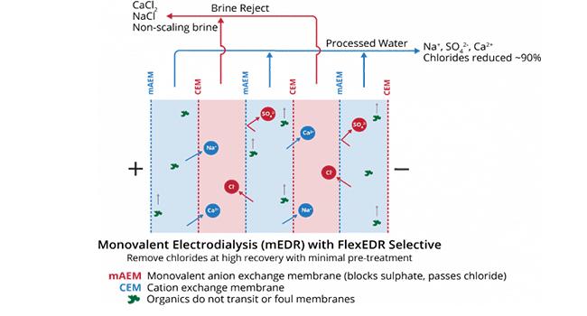 Electrodialysis