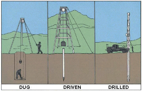 Types of Well Water Systems