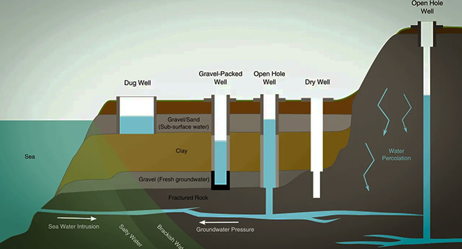 how do well water systems work